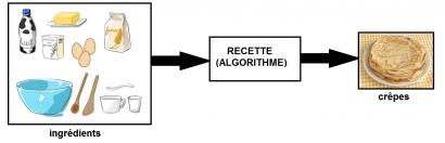 Un algorithme gourmand
